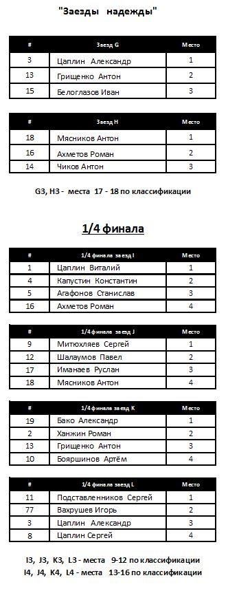 Спринт 2 раунд