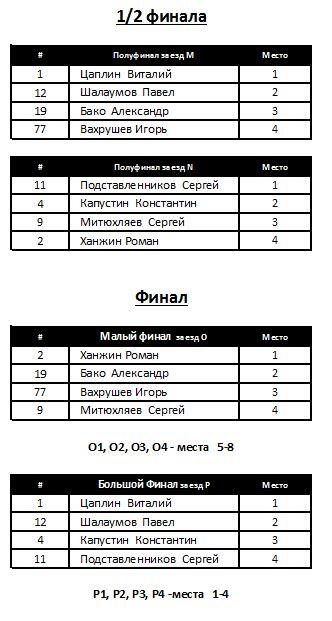 Спринт 3 раунд